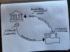 Napkin sketch showing learners moving between educational educational and workplace settings along a circuit, generating and storing value in OER-based renewable assignments.